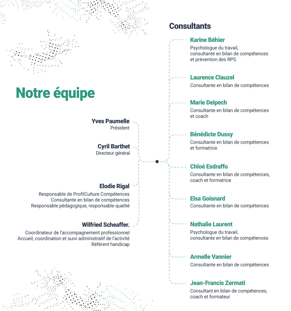 Organigramme ProfilCulture Compétences